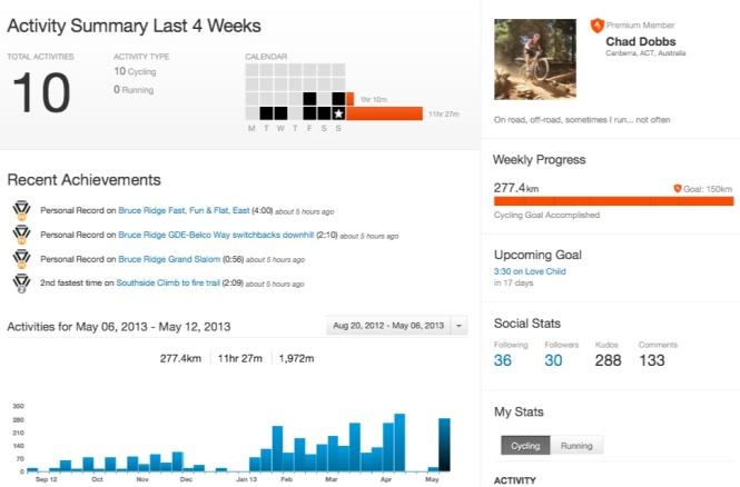 Strava Week Ending 12 May 13